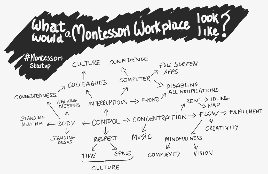 What would a montessori workplace look like Montessori Startup