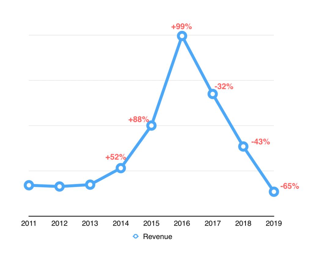 revenue 2011 2019
